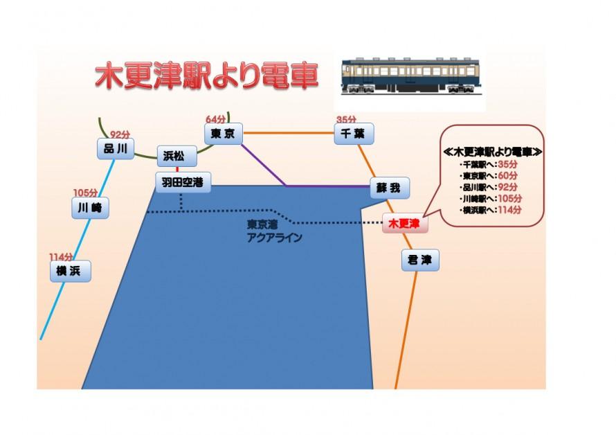 木更津駅から電車